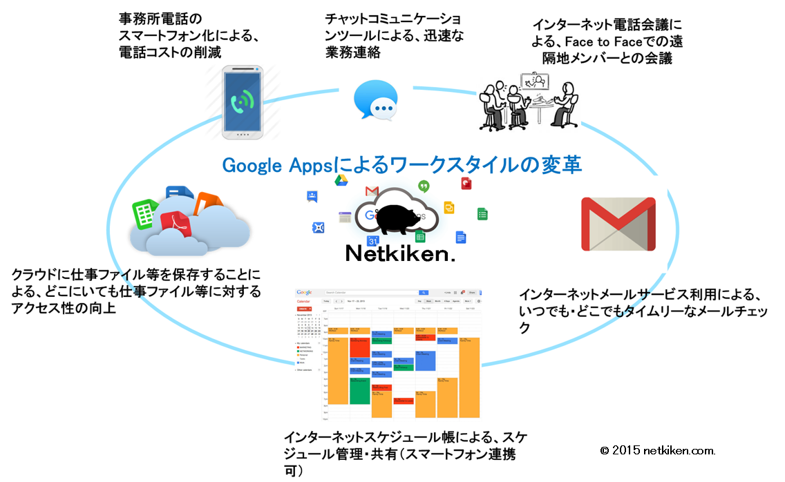 googleappls-by-netkiken